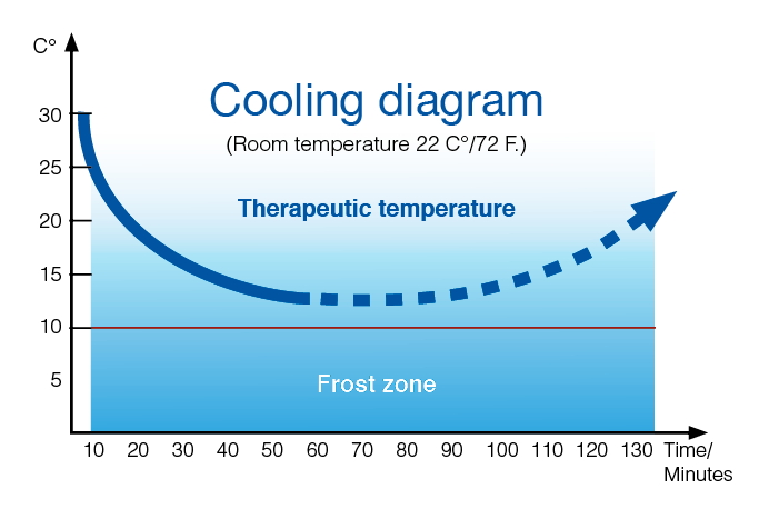 Cooling-diagram